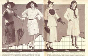 1920s fashion - history-of-hemlines