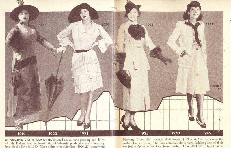 rise and fall of hemlines